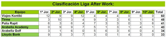 Clasificación liga after-work